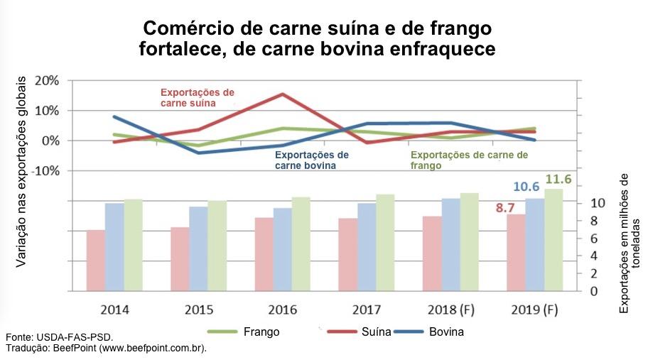 Consumo de carne no brasil cai ao menor nível em 25 anos