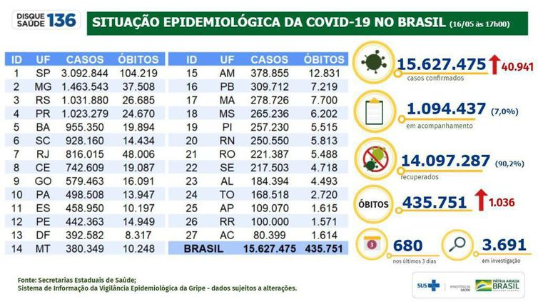 Covid-19: brasil registra 435,7 mil mortes